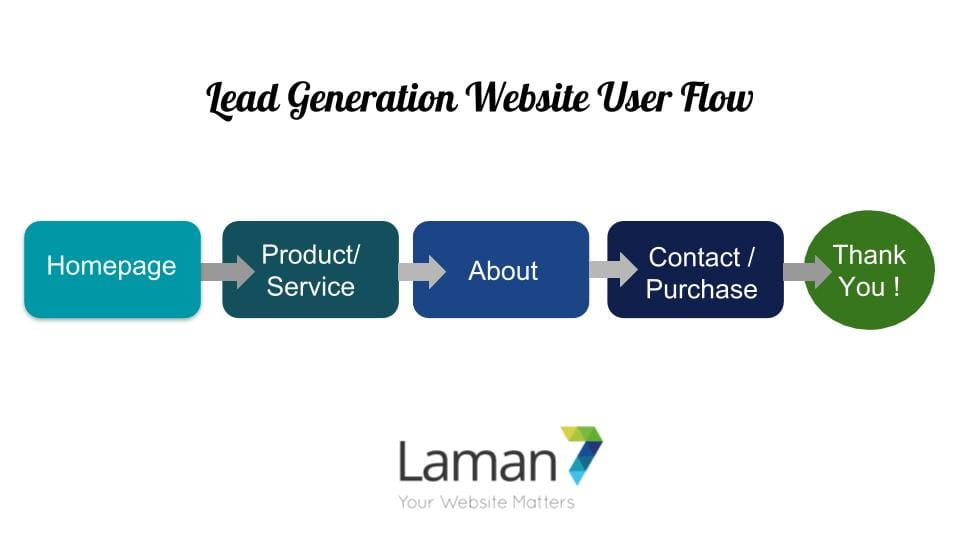 website user flow - laman7