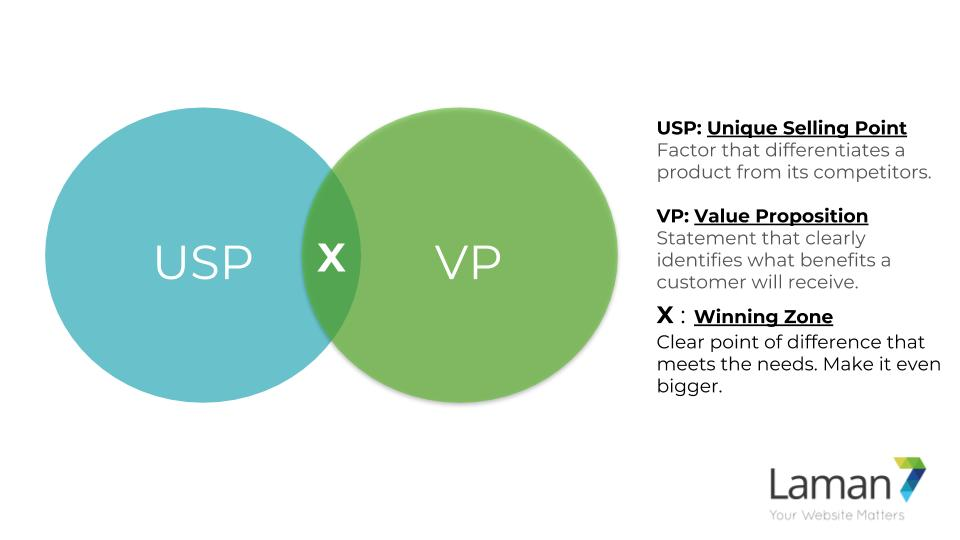 usp + vp marketing