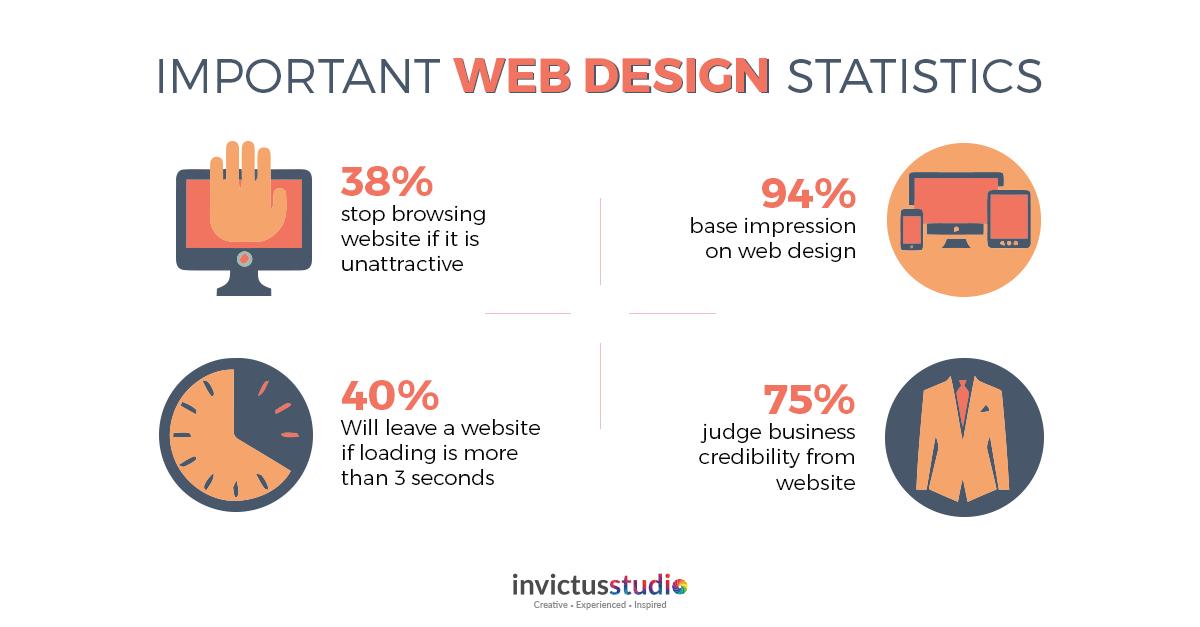 web design trend 2019_studies